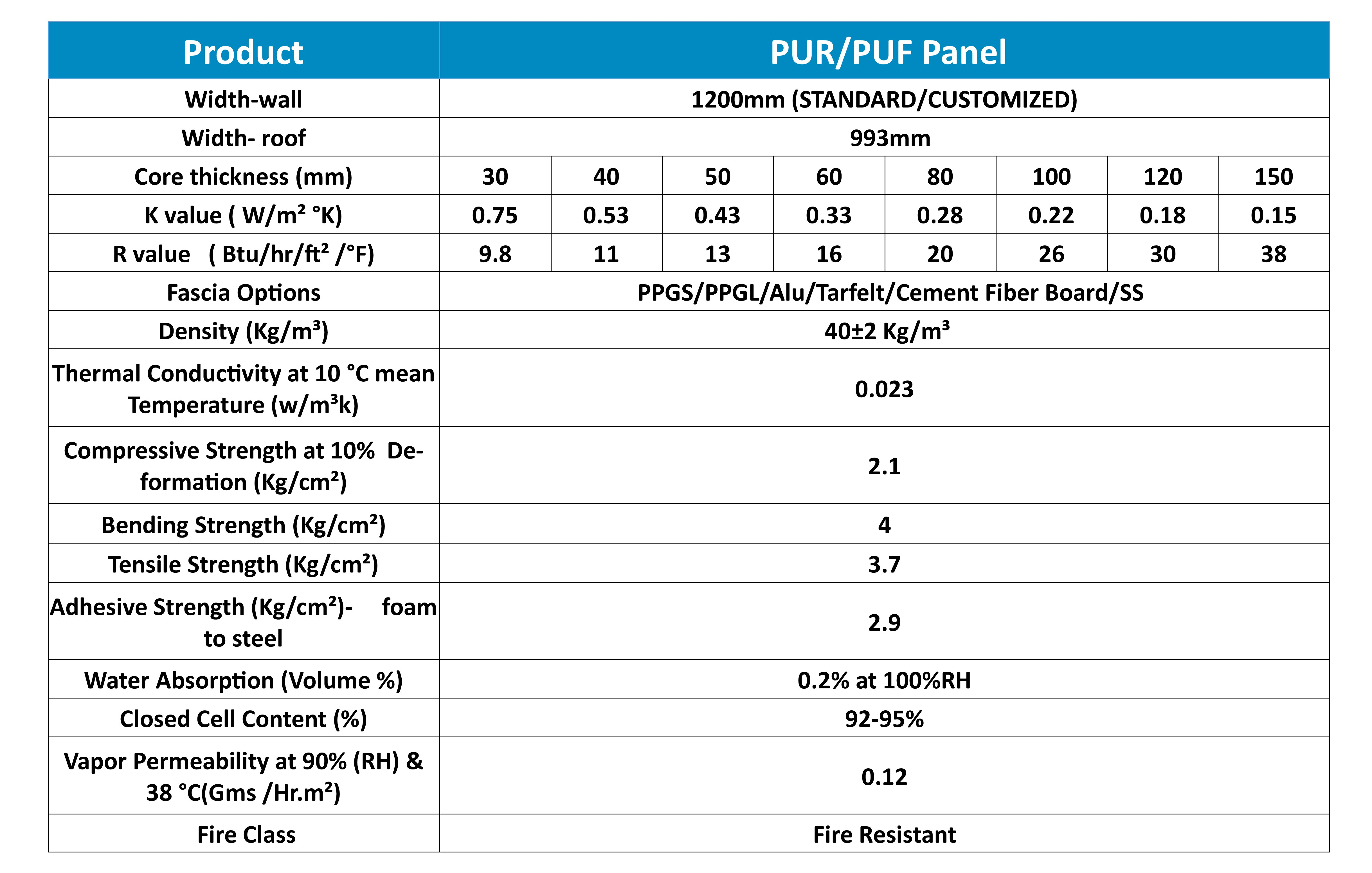 technical details puf pannel